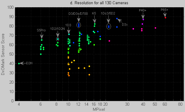 DxOMark Sensor article. Figure 1d.