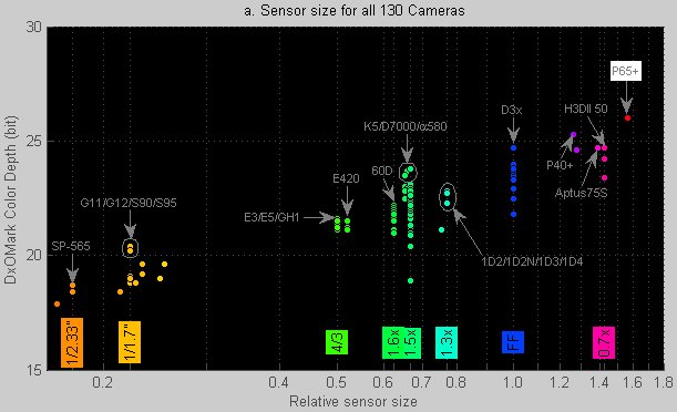 DxOMark Sensor article. Figure 7.