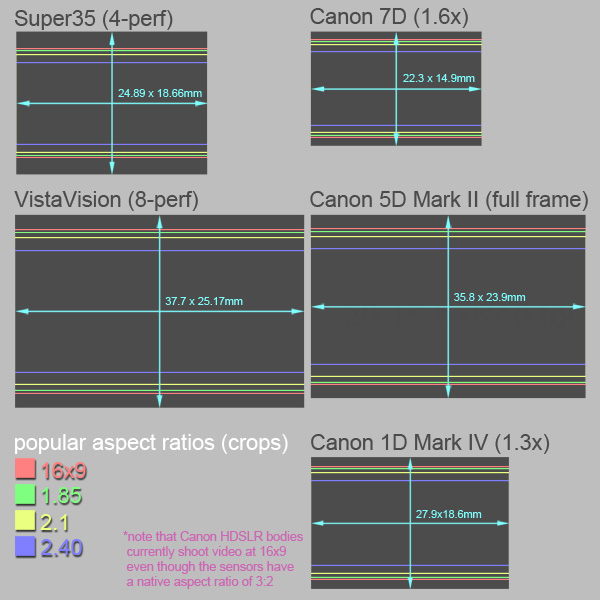 Film and Canon HDSLR Frame Sizes and Common Aspect Ratios