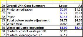 Aggregate Cost per Print with and without Waste