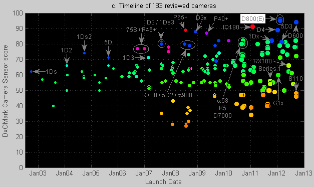Timeline of all reviewed cameras