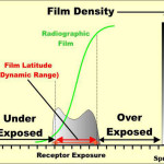Exposure graphic