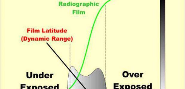 Exposure graphic