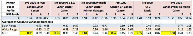 Figure 9. Canon Pro-1000 Neutral Ramp Values