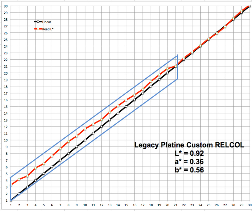 Figure 32. 30 Neutral – Legacy Platine – RELCOL+BPC – shows effect of BPC