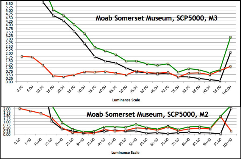Figure 93. Moab Somerset Museum Rag, SCP5000 Printer, M3 Profile