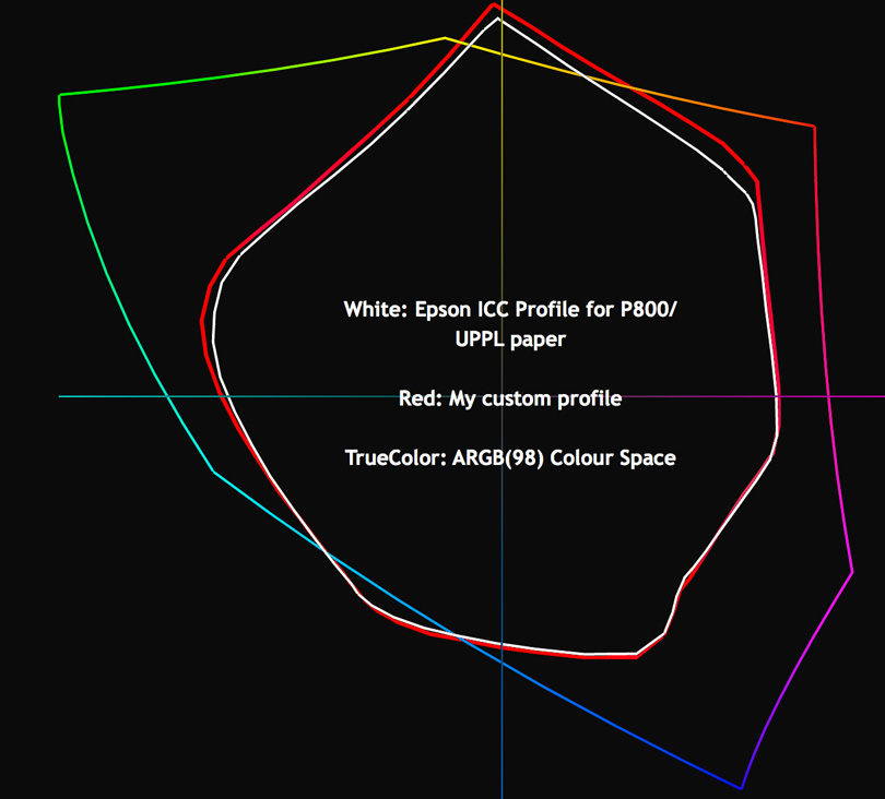 Figure 3. Colour Spaces Compared: ARGB vs. P800/UPPL