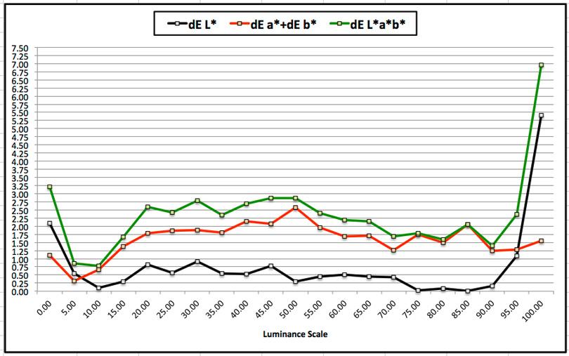 Figure 9  dE Grayscale, P800-UPPL, Epson ICC profile