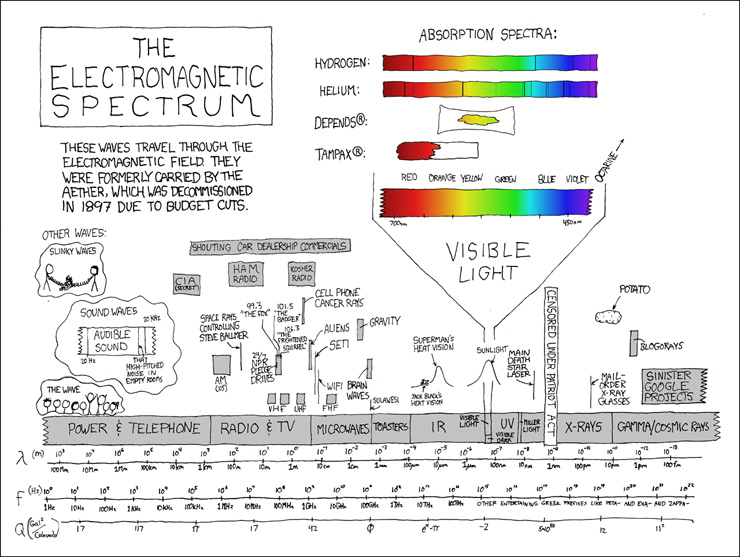 A humorous take on the Electronic Magnetic spectrum, of which visible light is only a small slice. From XKCD.com (a web comic).