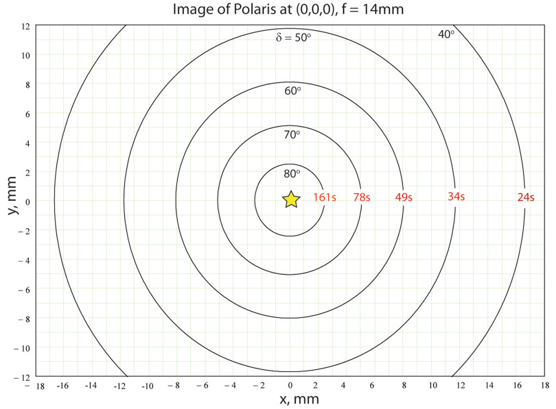 Figure 3:  Star trails for a f=14mm rectilinear lens when the image of Polaris is at the center (0,0,0) of the sensor.