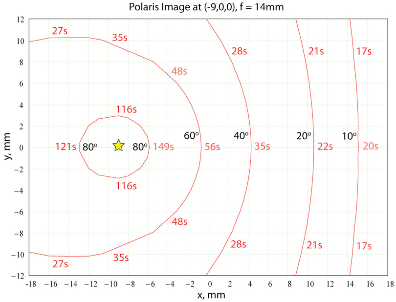 Figure 4:  Star trails for a f=14mm rectilinear lens when the image of Polaris is at (-9,0,0) on the sensor.