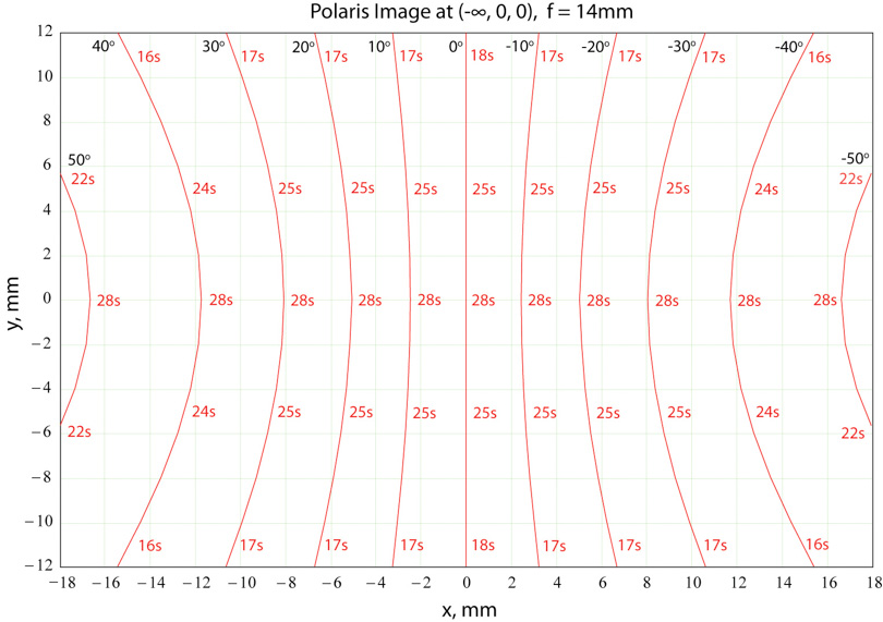 Figure 6:  Star trails for a f=14mm rectilinear lens when the image of Polaris is at (-∞,0,0) on the sensor. (see text)
