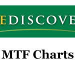 Rediscover – Understanding MTF Charts
