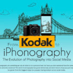 Kodak To iPhonography