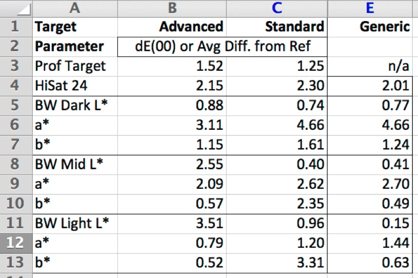 Figure 36. Summary Comparison: Advanced vs. Standard Reflective Target Profiles; [only rows 3 and 4 are dE(2000) values; the others are average variances]
